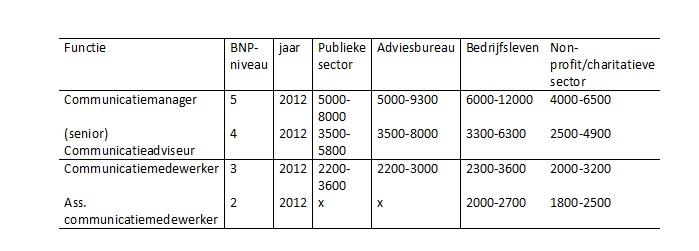 Salarissen communicatieprofessionals - Cm breedte van de basis tabel ...